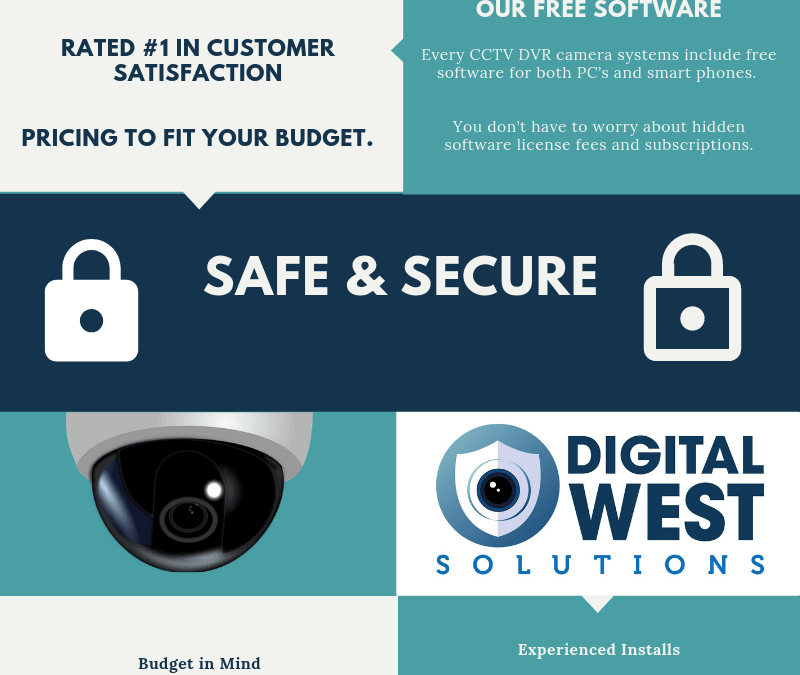 CCTV – Buyers Guide